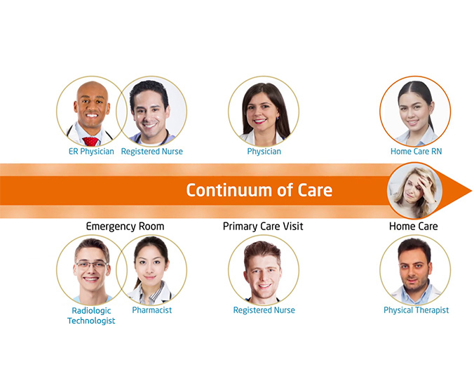 6 Benefits of Interprofessional Collaboration | Education
