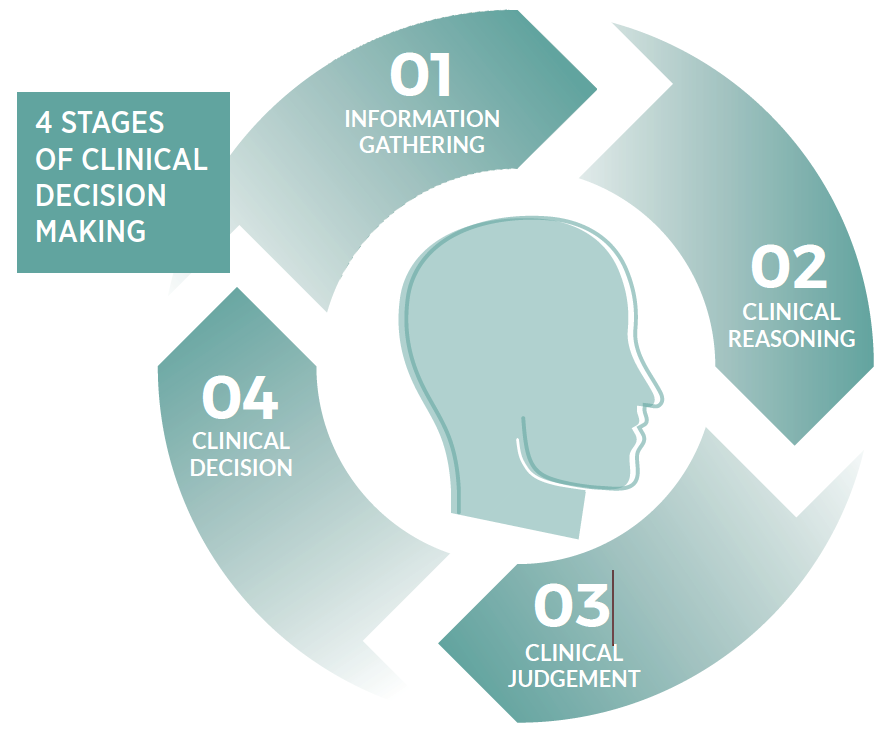 SimPHARM 4 Stages of Learning